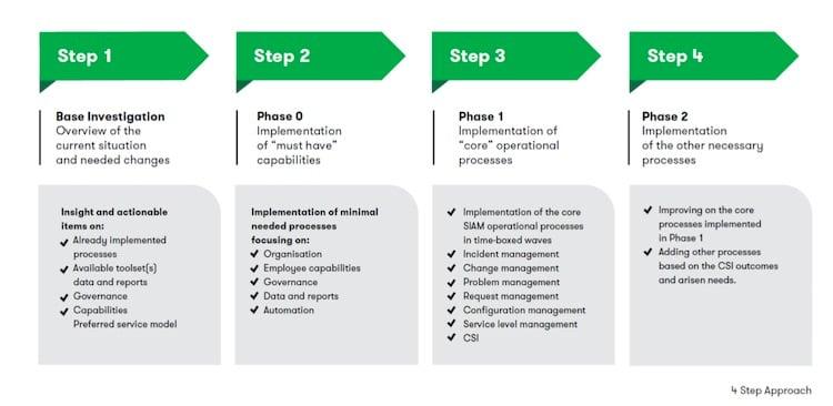 4-step-approach