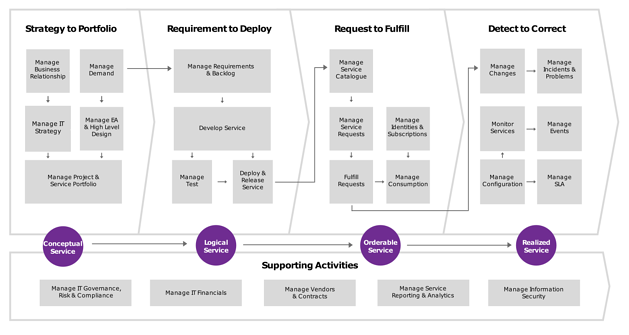 An IT Management Capability View