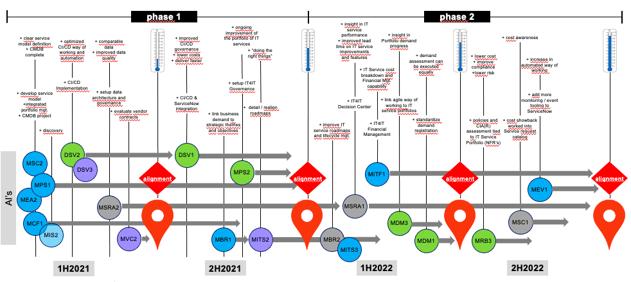 Example IT4IT roadmap