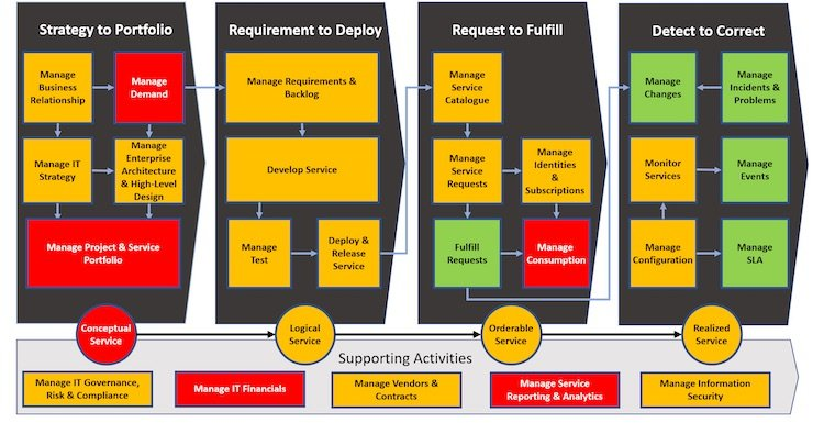 IT_Management_capability_view